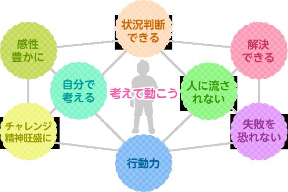 京都の幼児教室 小学校低学年学習教室
